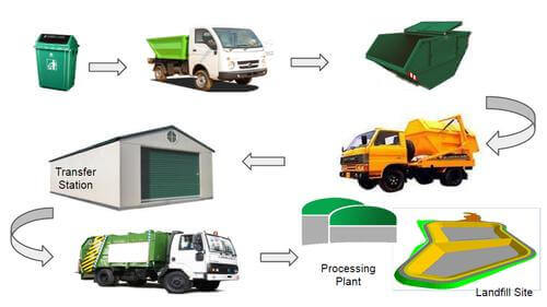 Solid_Waste_Management_System